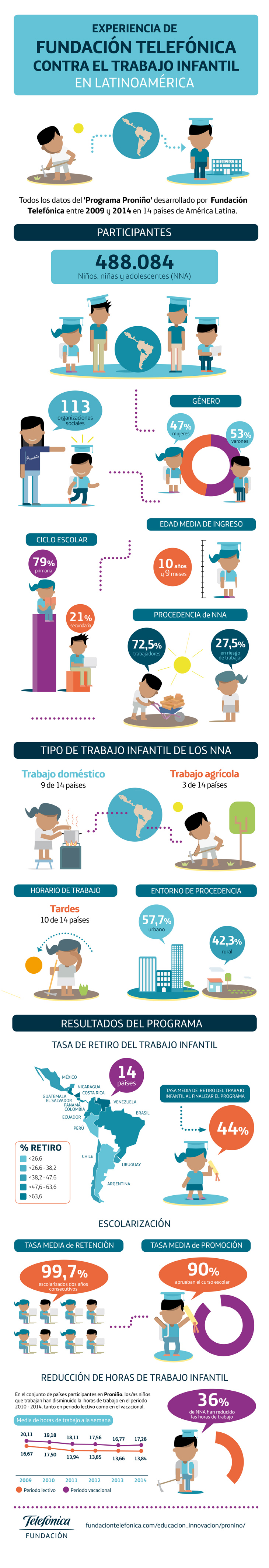infografía proniño